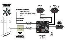 SBS-H2 Hydrogen Gas System Diagram